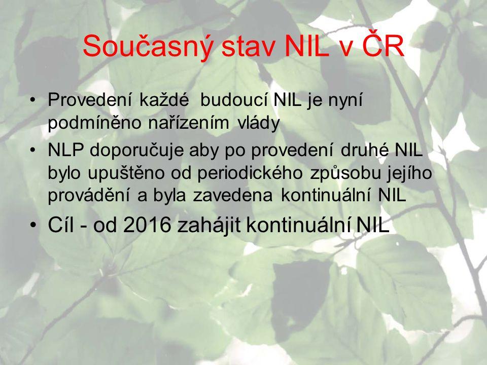 Současný stav NIL v ČR Cíl - od 2016 zahájit kontinuální NIL
