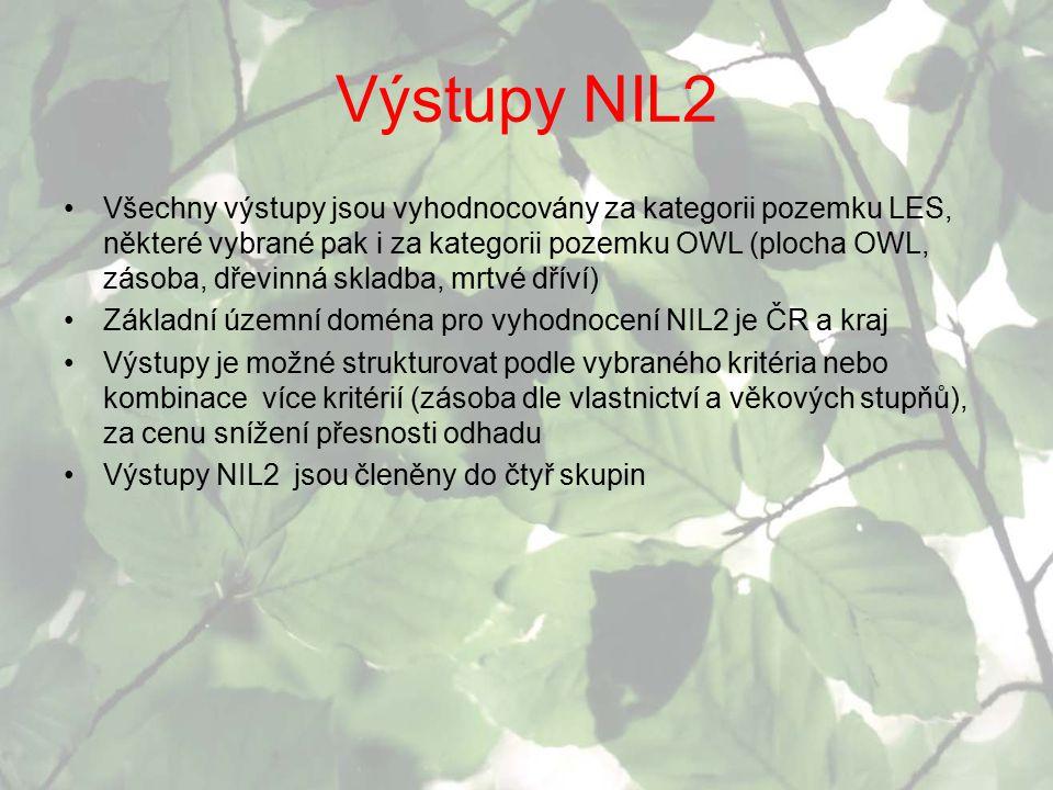 Výstupy NIL2
