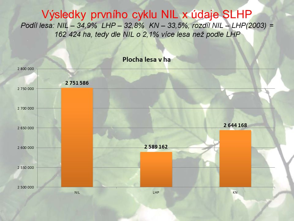 Výsledky prvního cyklu NIL x údaje SLHP Podíl lesa: NIL – 34,9% LHP – 32,8% KN – 33,5%, rozdíl NIL – LHP(2003) = 162 424 ha, tedy dle NIL o 2,1% více lesa než podle LHP