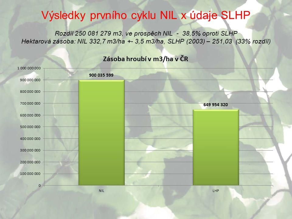 Výsledky prvního cyklu NIL x údaje SLHP Rozdíl 250 081 279 m3, ve prospěch NIL - 38,5% oproti SLHP Hektarová zásoba: NIL 332,7 m3/ha +- 3,5 m3/ha, SLHP (2003) – 251,03 (33% rozdíl)