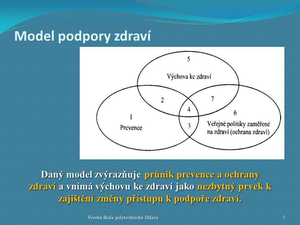 Model podpory zdraví