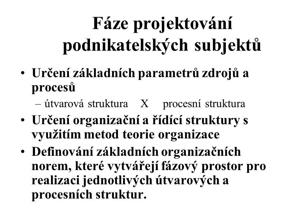 Fáze projektování podnikatelských subjektů