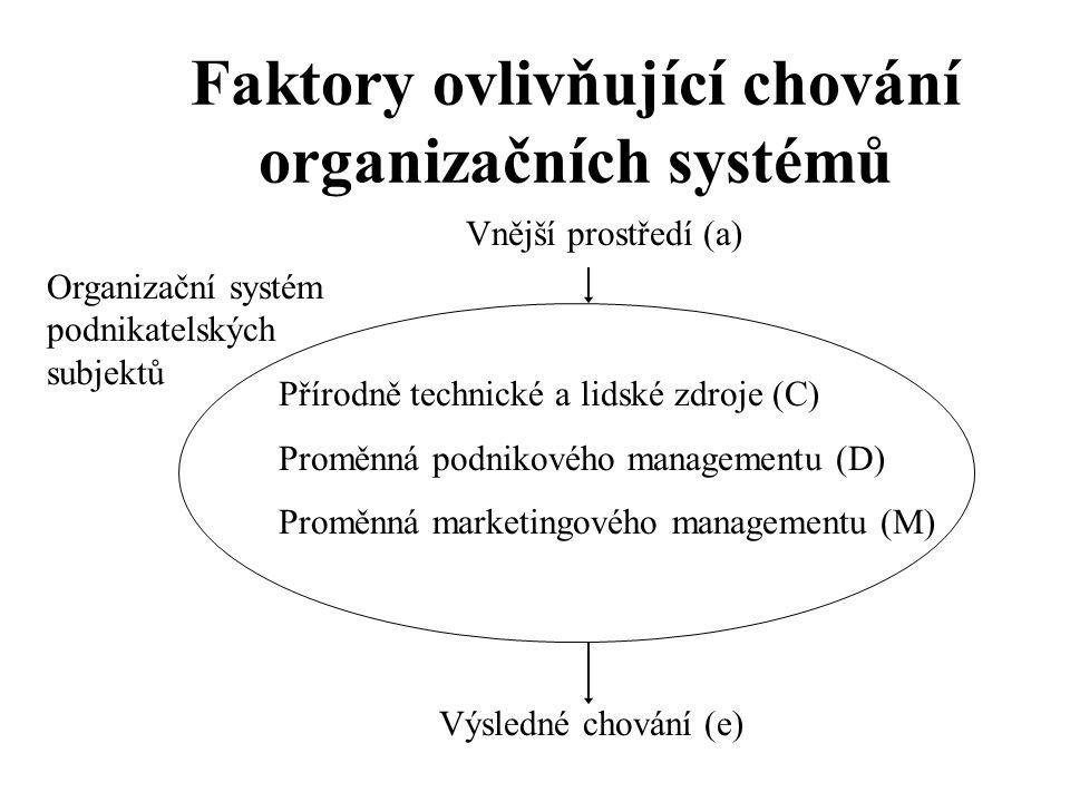 Faktory ovlivňující chování organizačních systémů