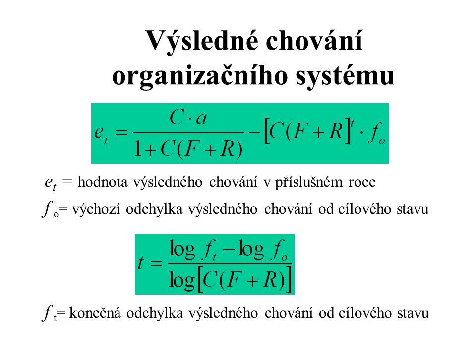 Výsledné chování organizačního systému