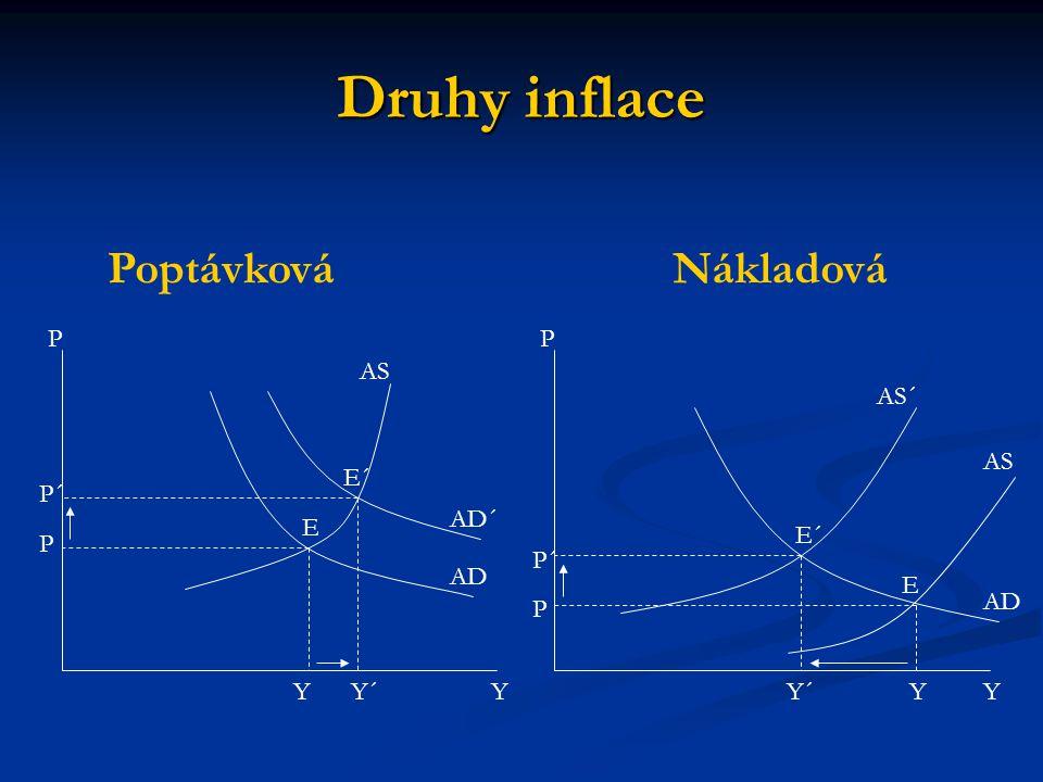 Druhy inflace Poptávková Nákladová P P AS AS´ AS E´ P´ AD´ E E´ P P´