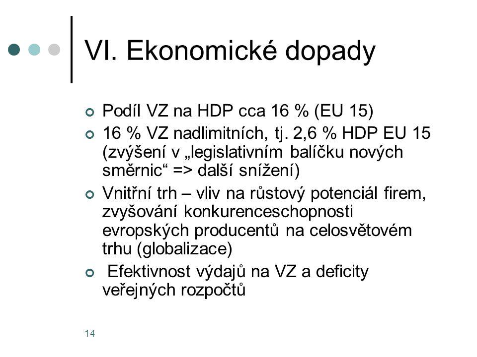 VI. Ekonomické dopady Podíl VZ na HDP cca 16 % (EU 15)