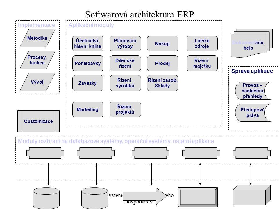 Softwarová architektura ERP