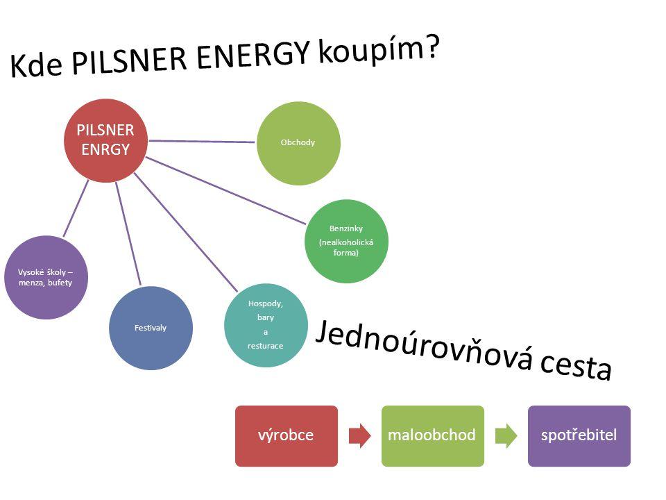 Kde PILSNER ENERGY koupím