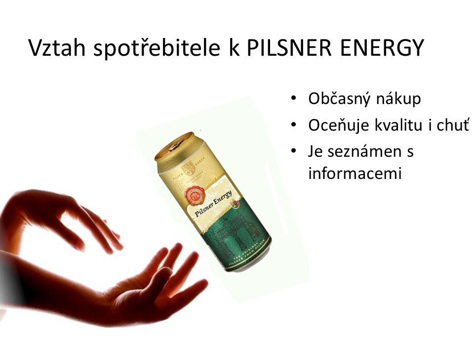 Vztah spotřebitele k PILSNER ENERGY