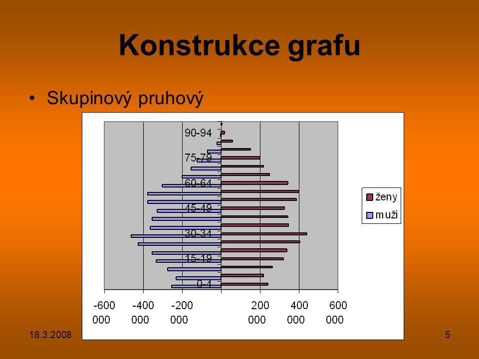 Konstrukce grafu Skupinový pruhový 18.3.2008