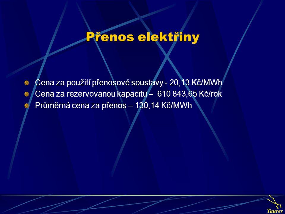 Přenos elektřiny Cena za použití přenosové soustavy - 20,13 Kč/MWh