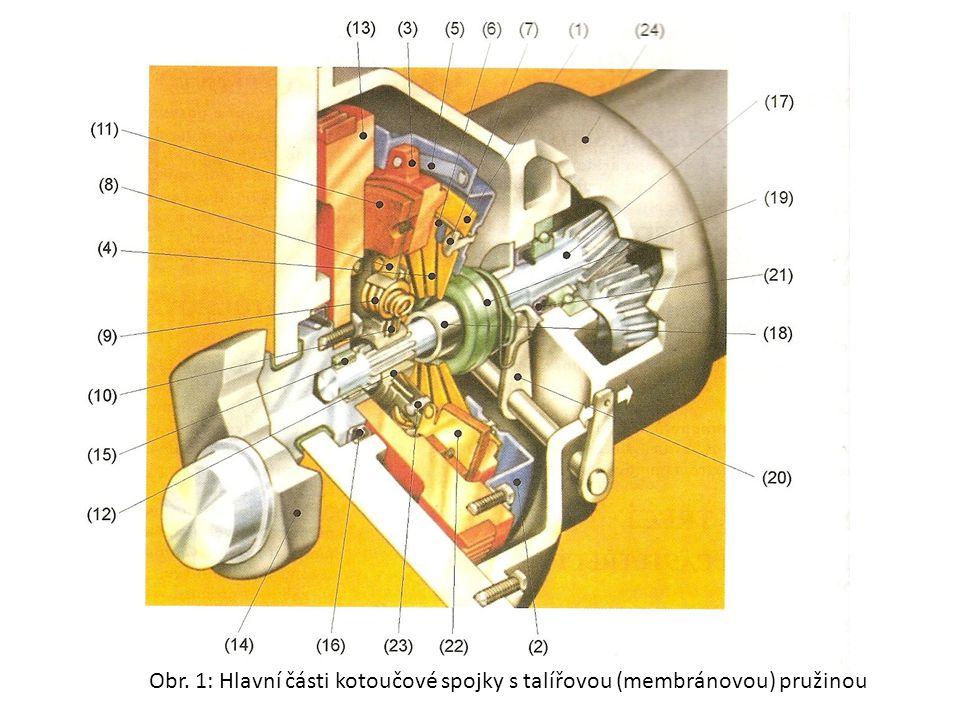 Obr. 1: Hlavní části kotoučové spojky s talířovou (membránovou) pružinou