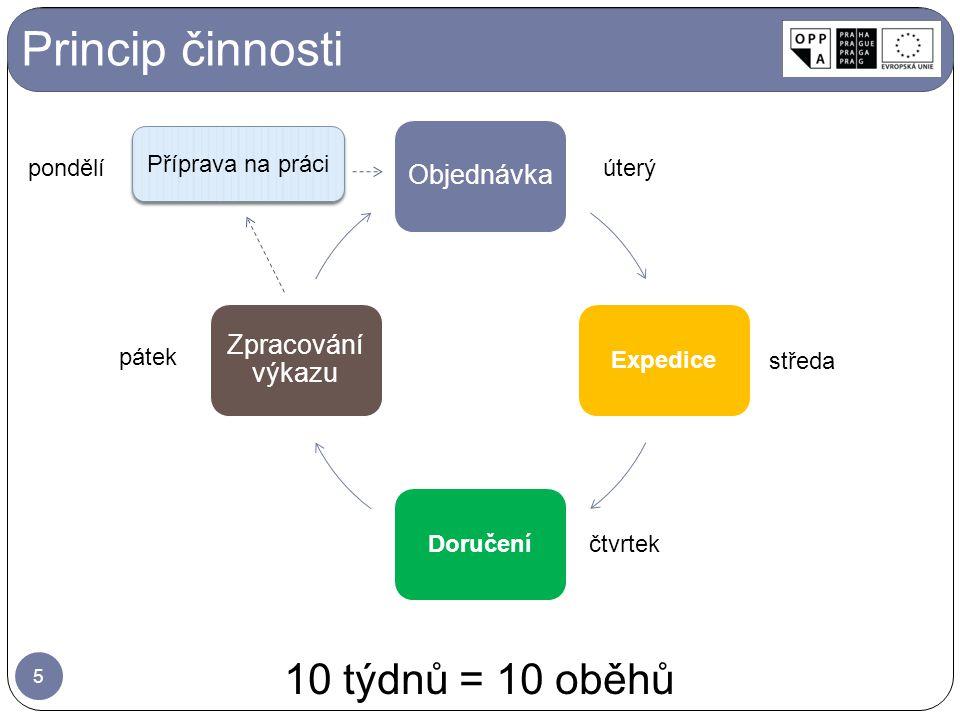 Princip činnosti 10 týdnů = 10 oběhů Expedice Doručení