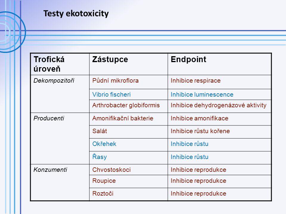 Testy ekotoxicity Trofická úroveň Zástupce Endpoint Dekompozitoři