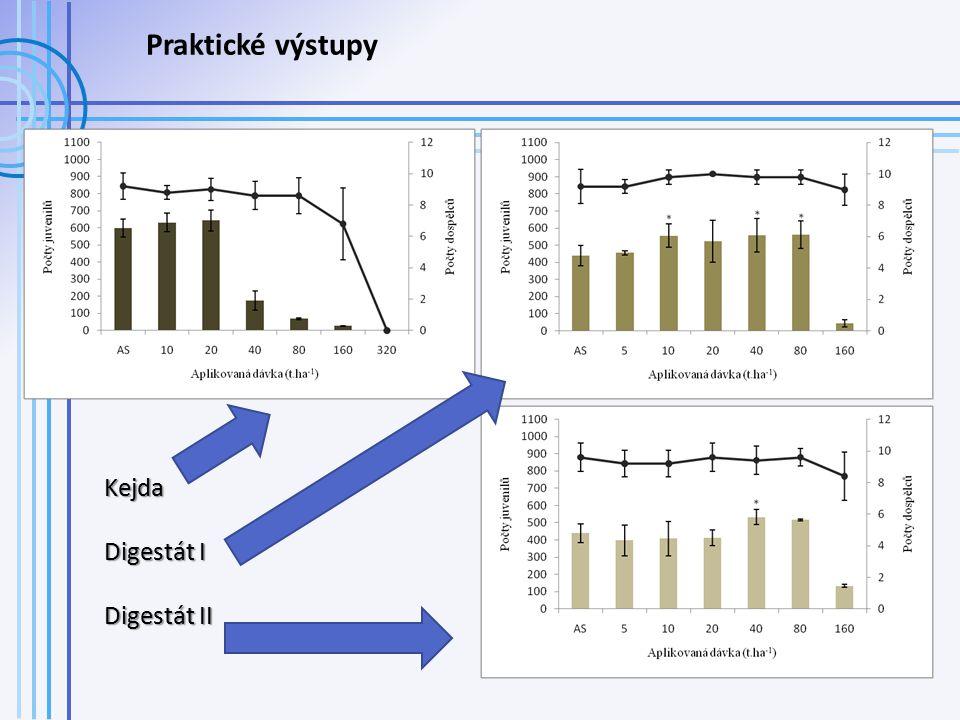 Praktické výstupy Kejda Digestát I Digestát II