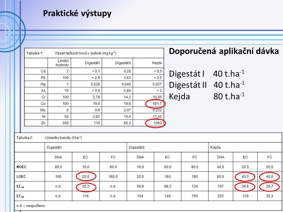 Doporučená aplikační dávka Digestát I 40 t.ha-1 Digestát II 40 t.ha-1
