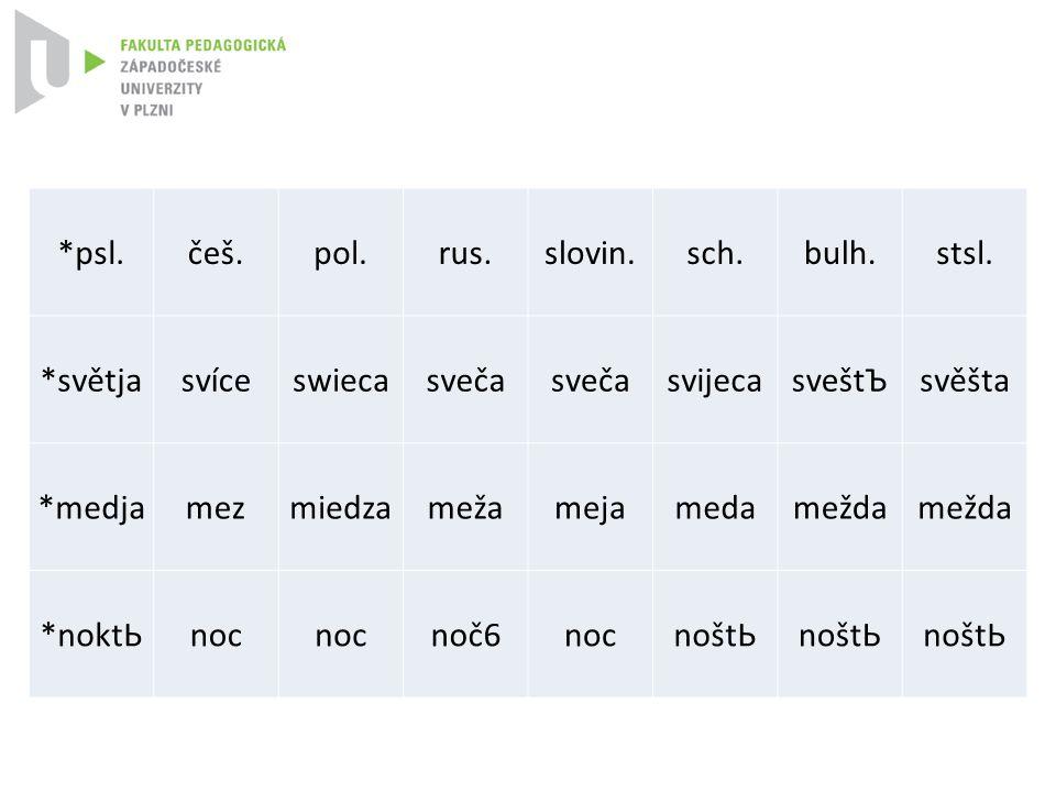 *psl. češ. pol. rus. slovin. sch. bulh. stsl. *světja. svíce. swieca. sveča. svijeca. sveštЪ.