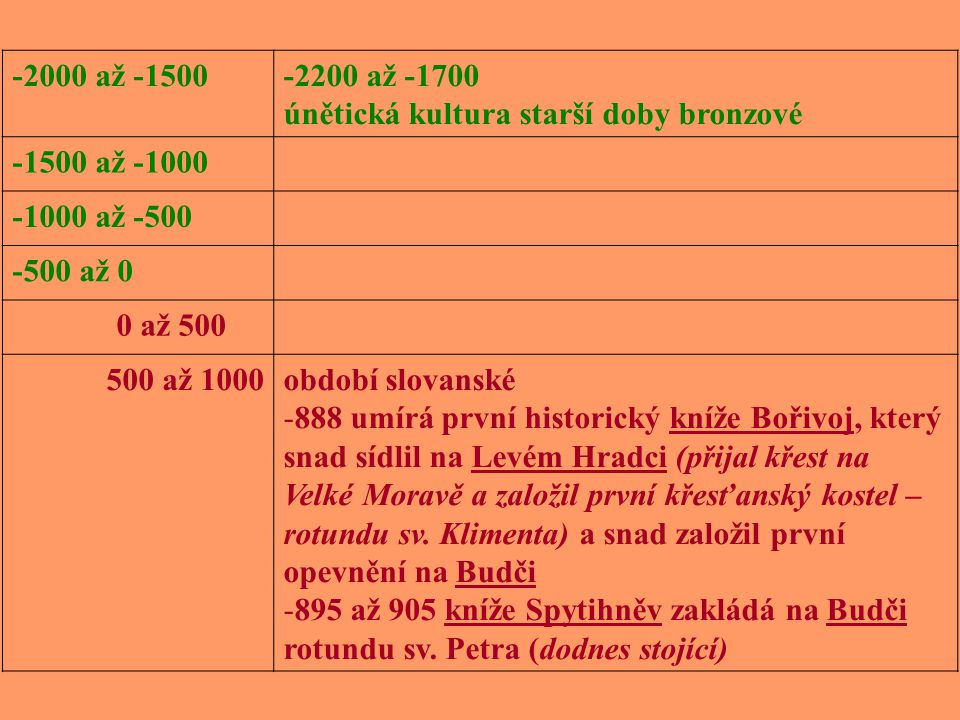-2000 až -1500 -2200 až -1700. únětická kultura starší doby bronzové. -1500 až -1000. -1000 až -500.