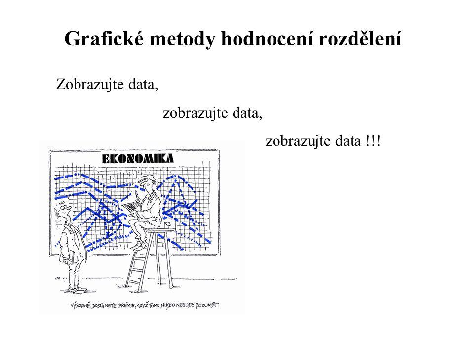 Grafické metody hodnocení rozdělení