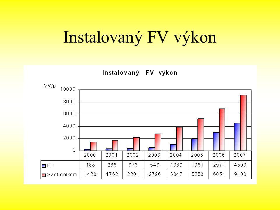 Instalovaný FV výkon