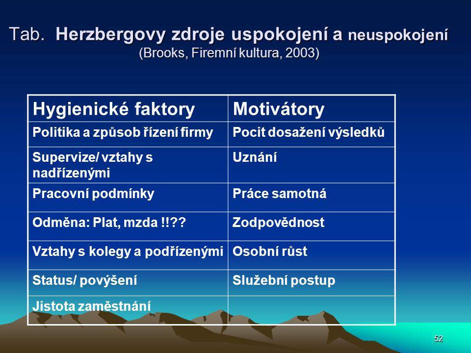 Tab. Herzbergovy zdroje uspokojení a neuspokojení (Brooks, Firemní kultura, 2003)