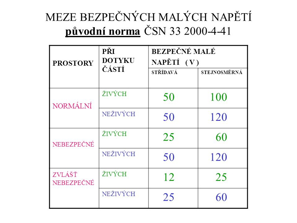 MEZE BEZPEČNÝCH MALÝCH NAPĚTÍ původní norma ČSN 33 2000-4-41