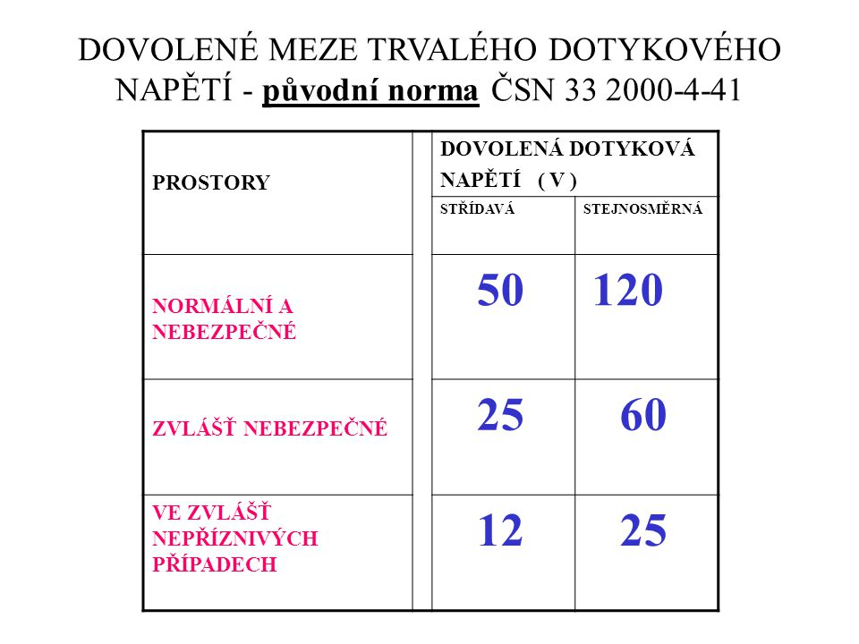 DOVOLENÉ MEZE TRVALÉHO DOTYKOVÉHO NAPĚTÍ - původní norma ČSN 33 2000-4-41