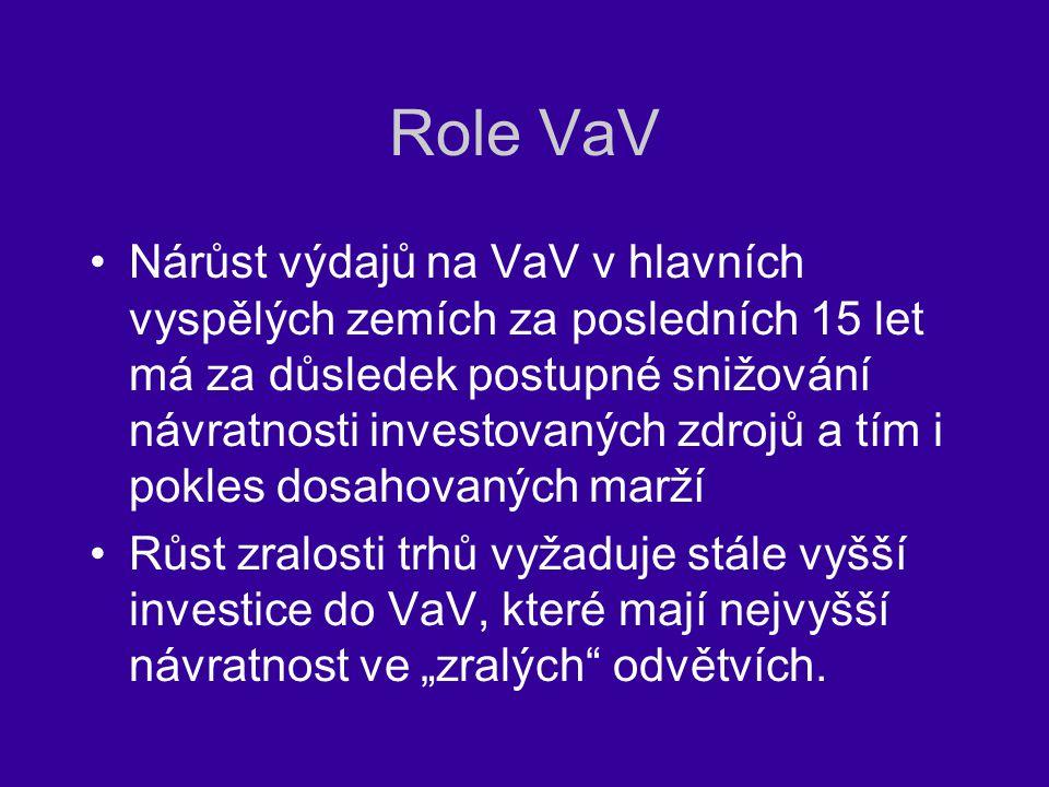 Role VaV