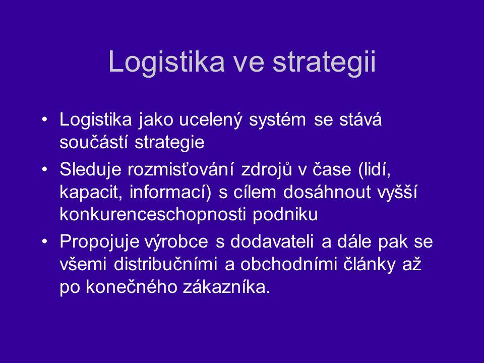 Logistika ve strategii
