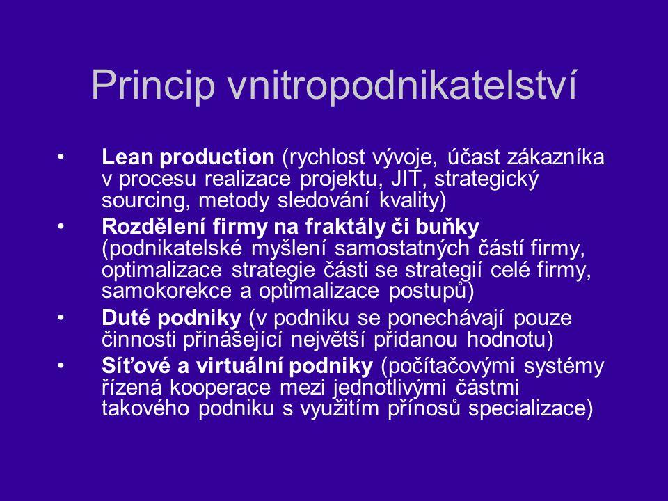 Princip vnitropodnikatelství