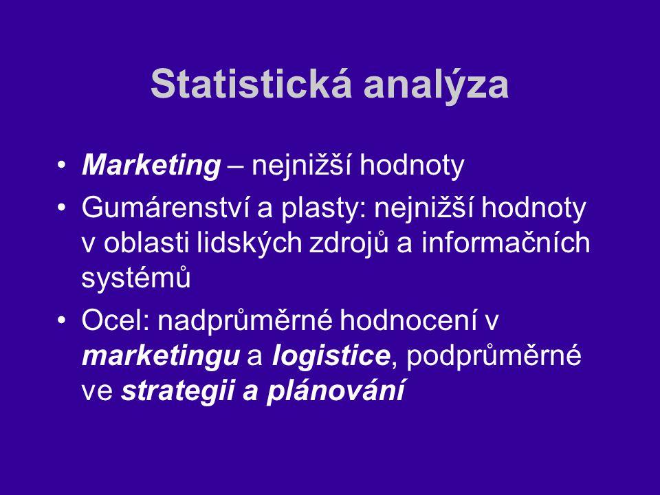 Statistická analýza Marketing – nejnižší hodnoty