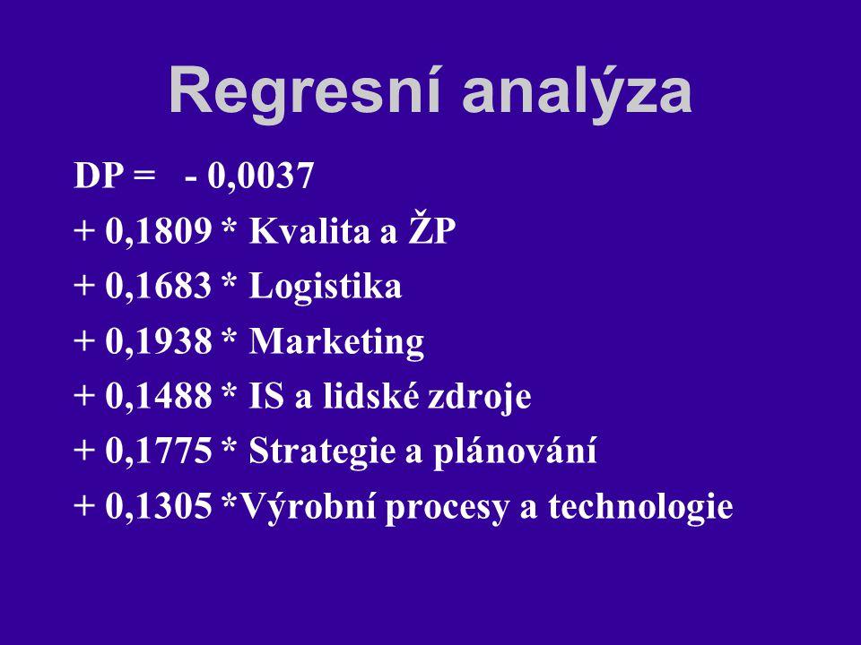 Regresní analýza DP = - 0,0037 + 0,1809 * Kvalita a ŽP