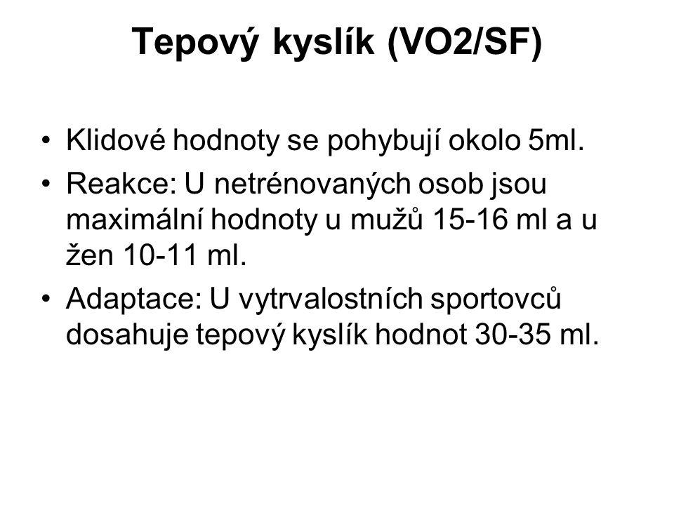 Tepový kyslík (VO2/SF) Klidové hodnoty se pohybují okolo 5ml.