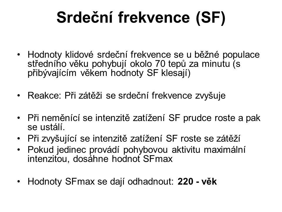 Srdeční frekvence (SF)