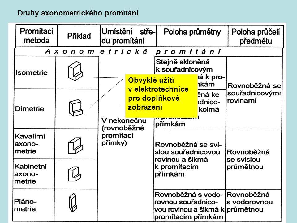 Druhy axonometrického promítání