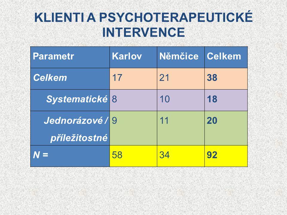 KLIENTI A PSYCHOTERAPEUTICKÉ INTERVENCE