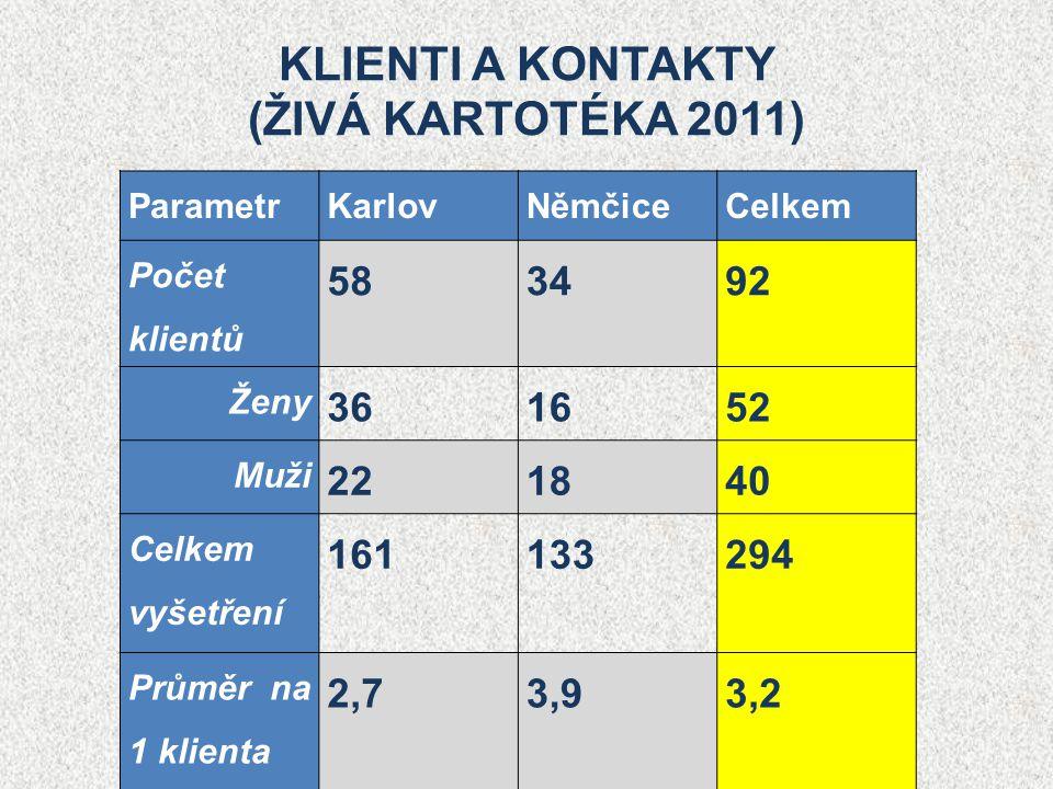 KLIENTI A KONTAKTY (ŽIVÁ KARTOTÉKA 2011)