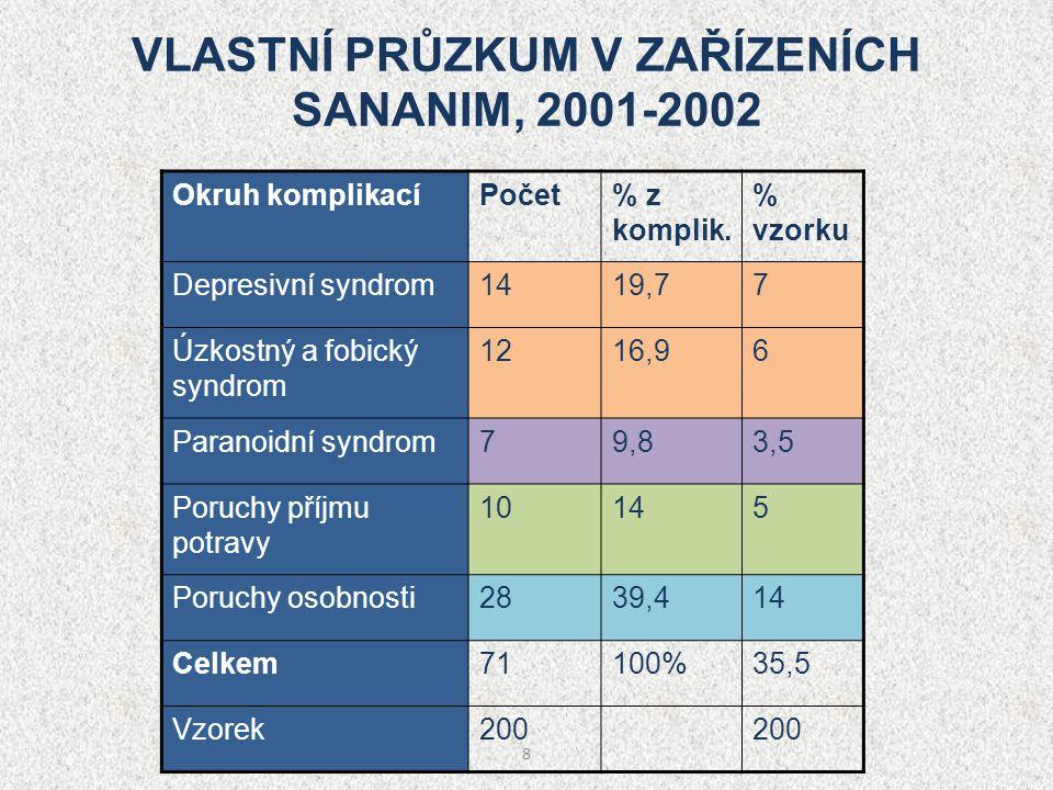 VLASTNÍ PRŮZKUM V ZAŘÍZENÍCH SANANIM, 2001-2002