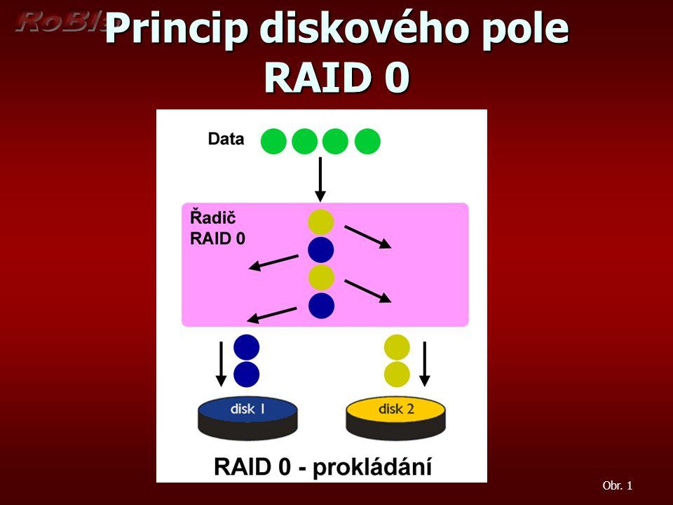 Princip diskového pole RAID 0