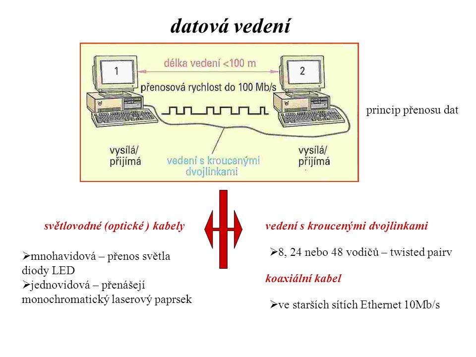 datová vedení princip přenosu dat světlovodné (optické ) kabely