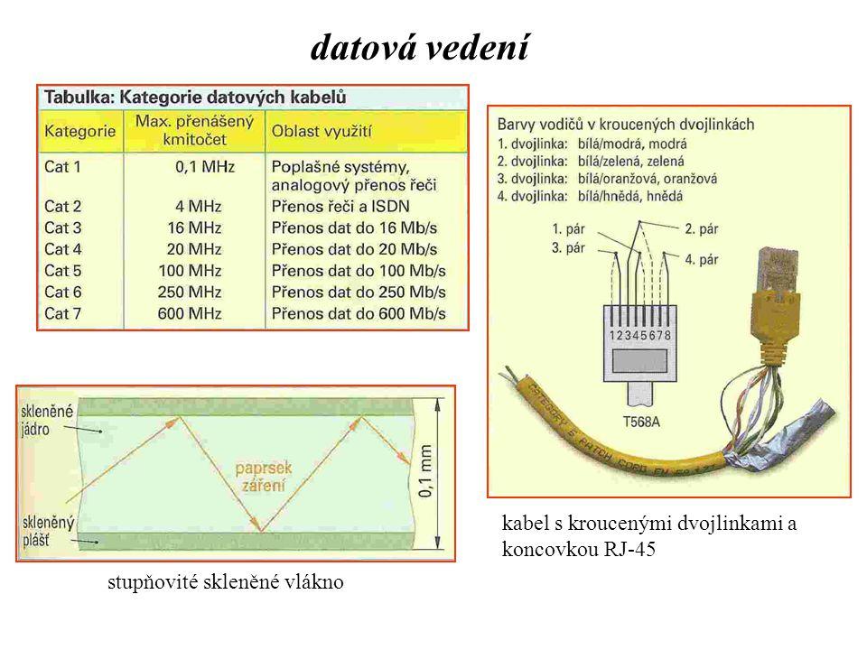 datová vedení kabel s kroucenými dvojlinkami a koncovkou RJ-45
