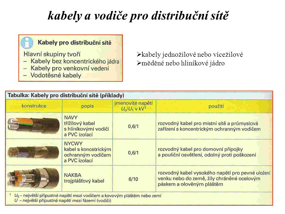 kabely a vodiče pro distribuční sítě