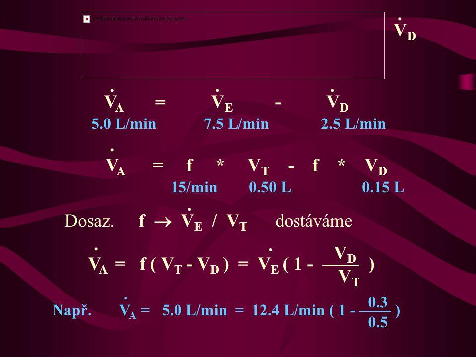 Dosaz. f  VE / VT dostáváme . . VD VA = f ( VT - VD ) = VE ( 1 - —— )