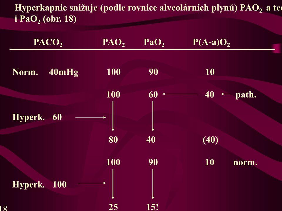 Hyperkapnie snižuje (podle rovnice alveolárních plynů) PAO2 a tedy i PaO2 (obr. 18)