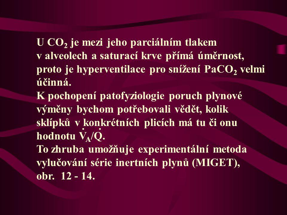 U CO2 je mezi jeho parciálním tlakem v alveolech a saturací krve přímá úměrnost, proto je hyperventilace pro snížení PaCO2 velmi účinná.