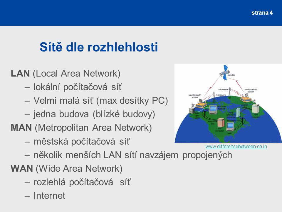 Sítě dle rozhlehlosti LAN (Local Area Network) lokální počítačová síť