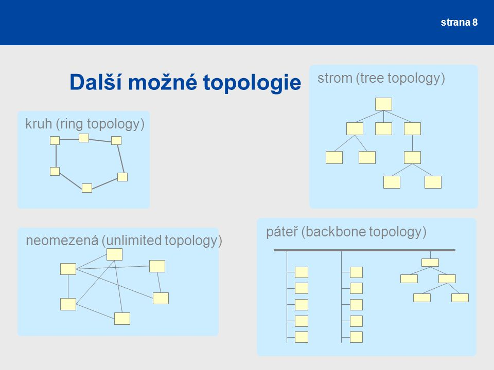 Další možné topologie strom (tree topology) kruh (ring topology)