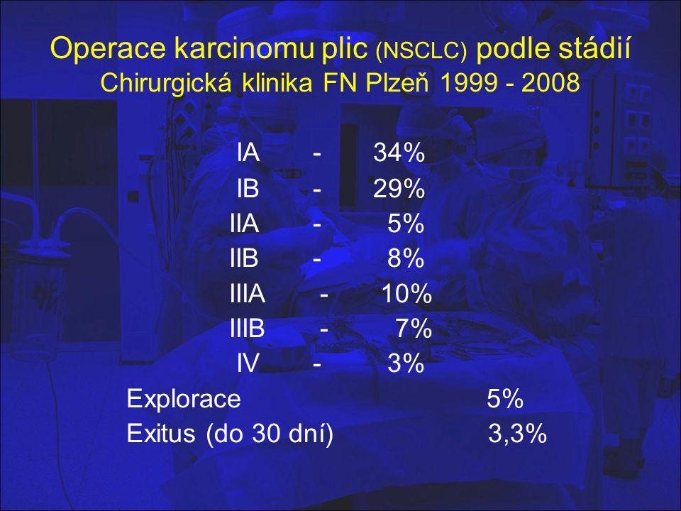 Operace karcinomu plic (NSCLC) podle stádií Chirurgická klinika FN Plzeň 1999 - 2008
