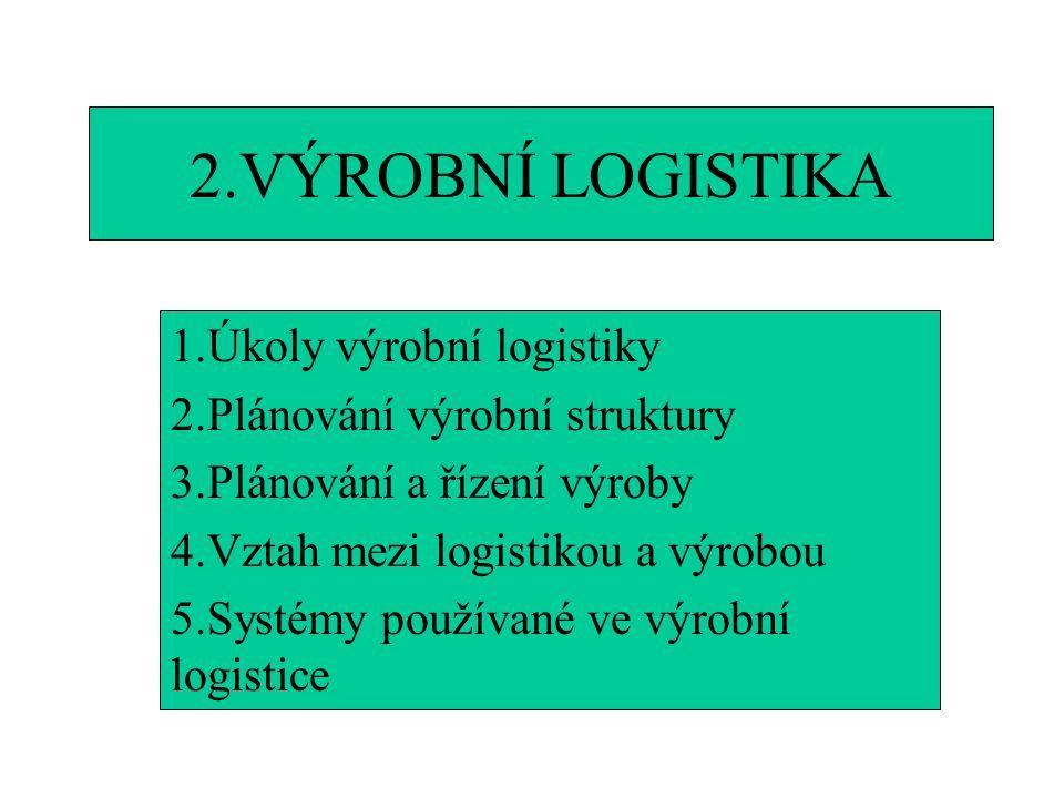 2.VÝROBNÍ LOGISTIKA 1.Úkoly výrobní logistiky