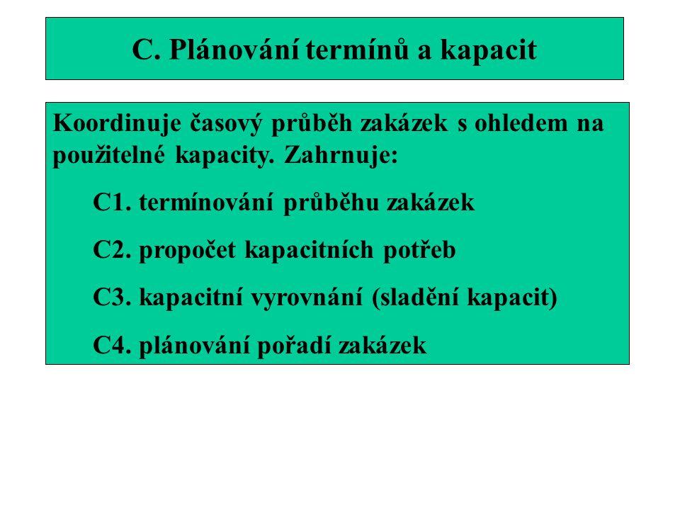 C. Plánování termínů a kapacit